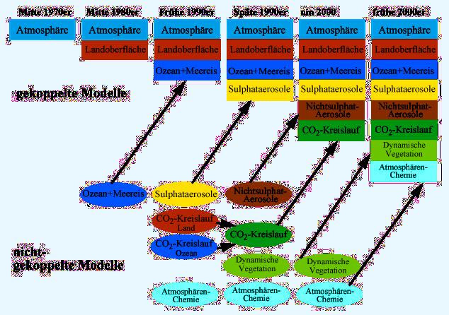 Chronologische Darstellung der Klimamodellentwicklung