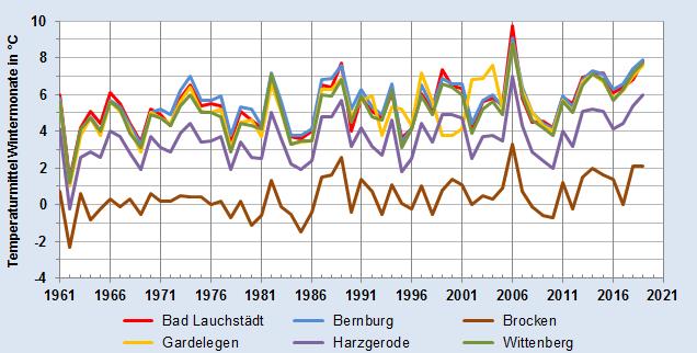 Entwicklung des Temperaturmittels der Wintermonate in Grad Celsius - alle Stationen