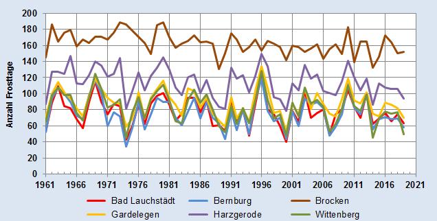 Entwicklung der Anzahl der Frosttage im Jahr - alle Stationen