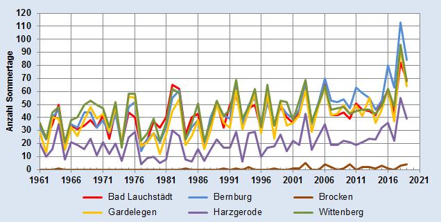 Entwicklung der Anzahl der Sommertage im Jahr - alle Stationen