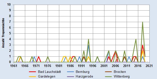 Entwicklung der Anzahl der Tropennächte im Jahr - alle Stationen