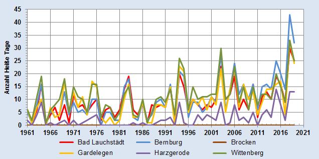 Entwicklung der Anzahl heißer Tage im Jahr - alle Stationen