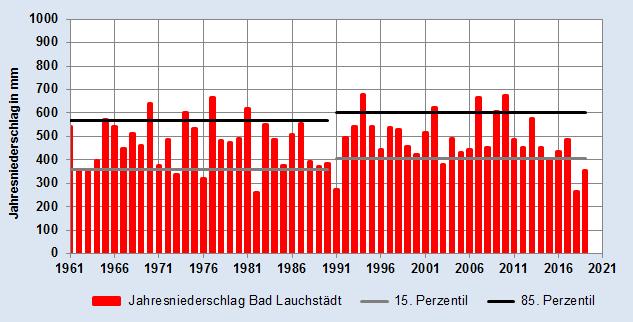 Entwicklung der Niederschlagshöhe des 15. und 85. Perzentils in Millimeter - am Beispiel der Station Bad Lauchstädt