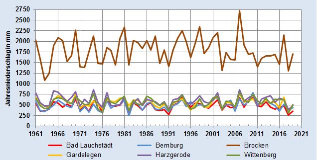 Entwicklung des Jahresniederschlags in Millimeter - alle Stationen