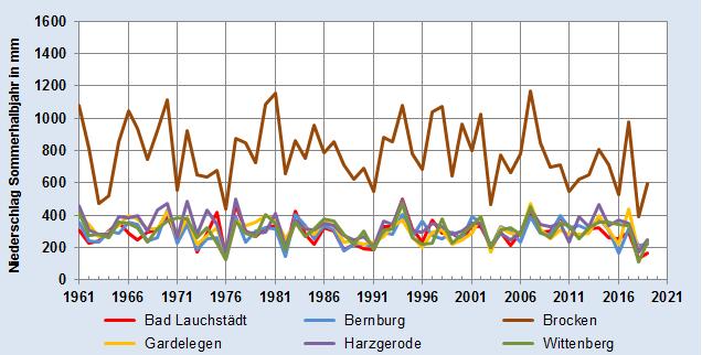 Entwicklung des Jahresniederschlags im Sommerhalbjahr alle Stationen