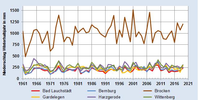 Entwicklung des Niederschlags im Winterhalbjahr in Millimeter - alle Stationen