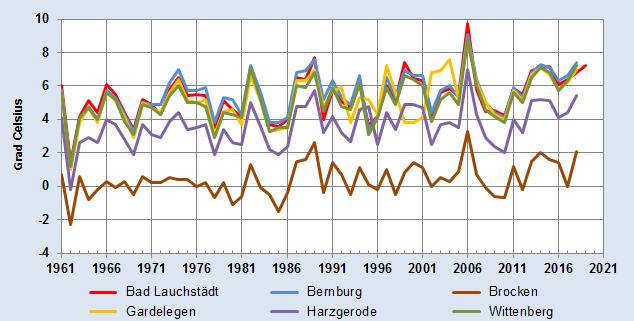 Entwicklung des Temperaturmittels des Winterhalbjahres - alle Stationen