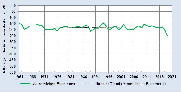 Entwicklung des Mittleren jährlichen Grundwasserstandes - Messstelle Altmersleben-Butterhorst