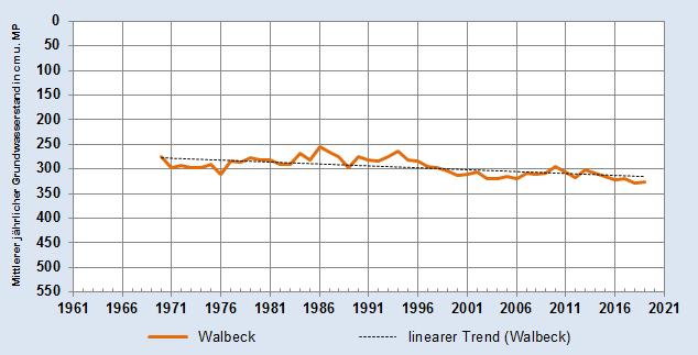 Entwicklung des Mittleren jährlichen Grundwasserstandes - Messstelle Walbeck