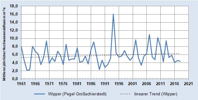 Entwicklung des mittleren jährlichen Hochwasser-Abflusses der Wipper (Pegel Großschierstedt)