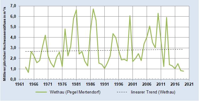 Entwicklung des Mittleren jährlichen Hochwasser-Abflusses der Wethau (Pegel Mertendorf)