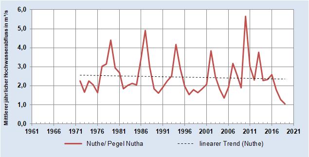 Entwicklung des Mittleren jährlichen Hochwasser-Abflusses der Nuthe (Pegel Nutha)