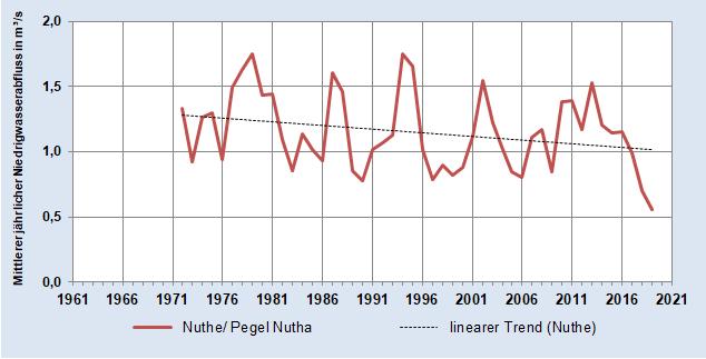 Entwicklung des Mittleren jährlichen Niedrigwasser-Abflusses der Nuthe (Pegel Nutha)