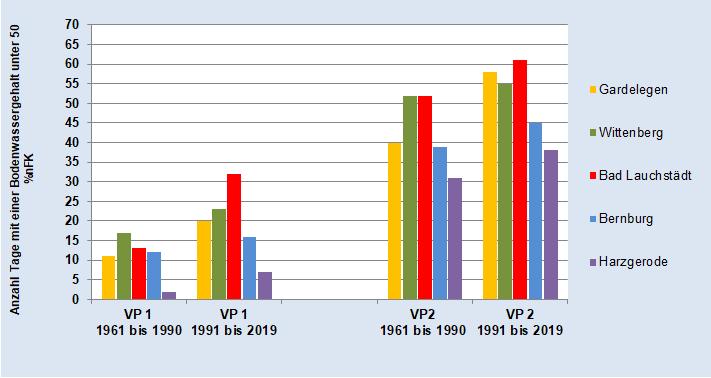 Beregnungsbedürftigkeit von Gras in in VP 1 und VP 2 - alle Stationen