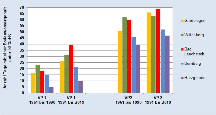 Beregnungsbedürftigkeit von Winterweizen in VP 1 und VP 2 - alle Stationen