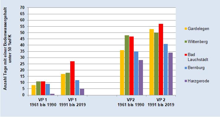 Beregnungsbedürftigkeit von Zuckerrüben in VP 1 und VP 2 - alle Stationen