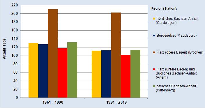 Durchschnittliche Anzahl der Tage mit geringer Waldbrandgefahr