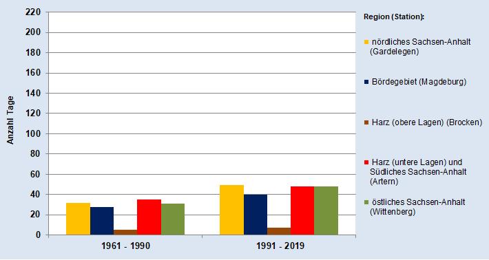 Entwicklung der Durchschnittlichen Anzahl der Tage mit hoher Waldbrandgefahr