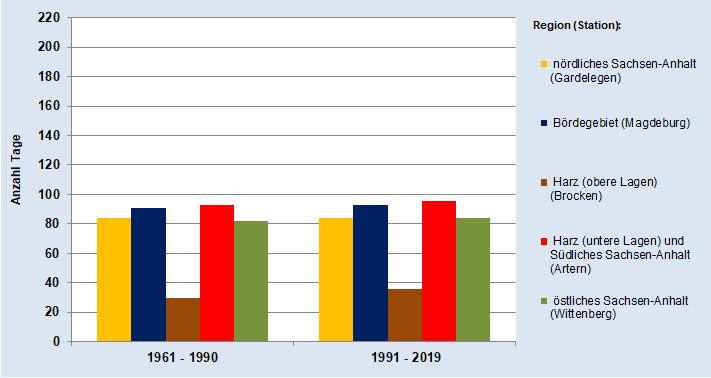 Entwicklung der Durchschnittlichen Anzahl der Tage mit mittlerer Waldbrandgefahr