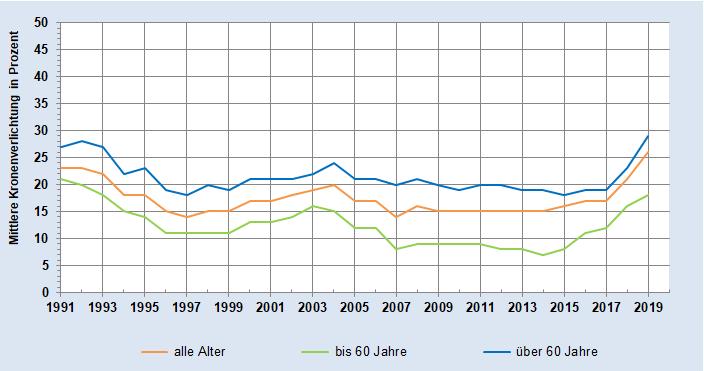 Grafik der Mittleren Kronenverlichtung in Prozent - alle Baumarten