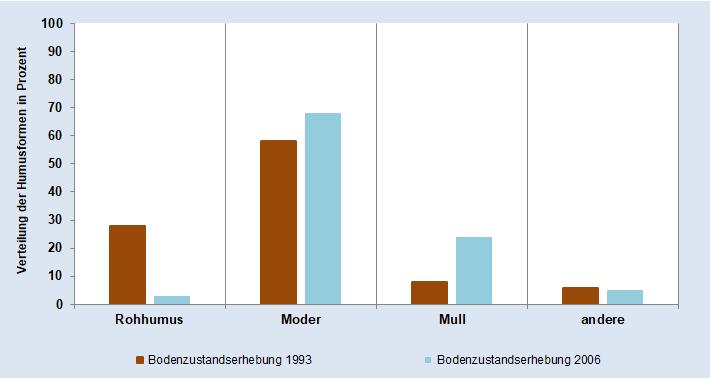 Verteilung der Humusformen in der Bodenzustandserhebung 1993 (BZE I) und der Bodenzustandserhebung 2006 (BZE II) in Prozent