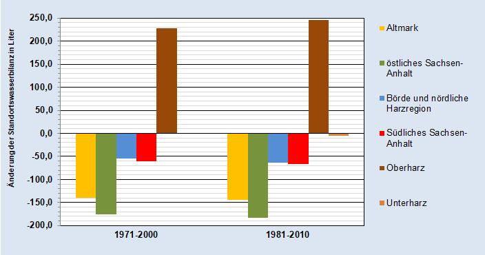 Änderung der Standortswasserbilanz 30-jähriger Zeitabschnitte gegenüber dem Mittelwert des Referenzzeitraums 1961 bis 1990