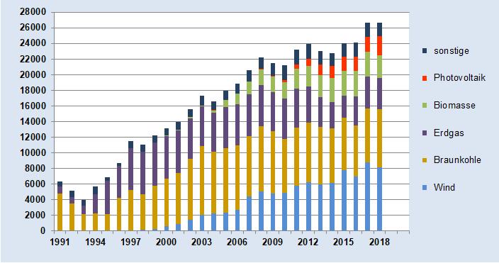 Grafik der Bruttostromerzeugung nach Energieträgern und Jahren in Sachsen-Anhalt