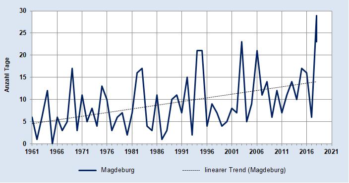Grafik mi der Anzahl Heiße Tage - Station Magdeburg