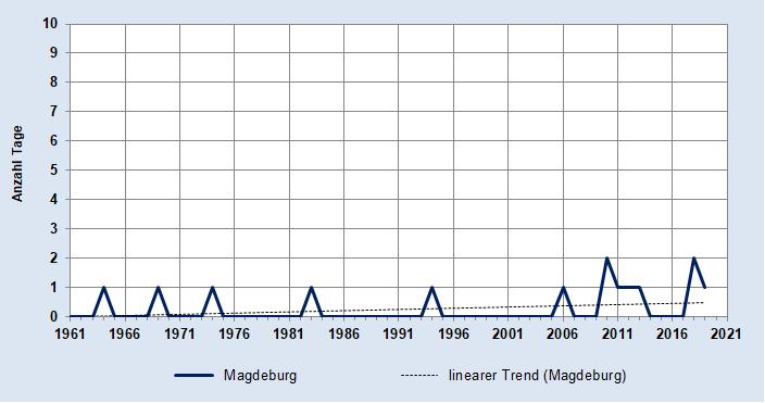 Anzahl Tropennächte - Station Magdeburg