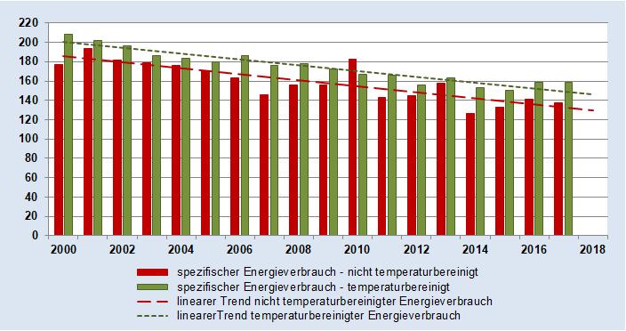 Grafik mit dem Energieverbrauch privater Haushalte für Raumwärme in Sachsen-Anhalt bezogen auf die Wohnfläche