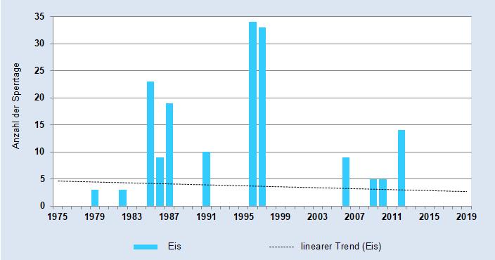 Anzahl der Tage eines Jahres mit einer Sperrungen der Elbe-Strecke 5 wegen Eis