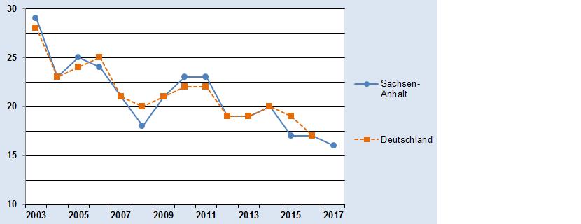 Grafik mit dem Jahresmittelwert der PM10-Konzentrationen
