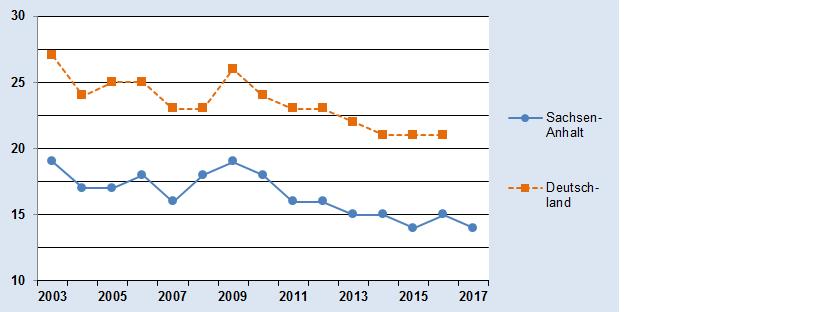 Grafik mit dem Jahresmittelwert der Stickstoffdoxidkonzentrationen
