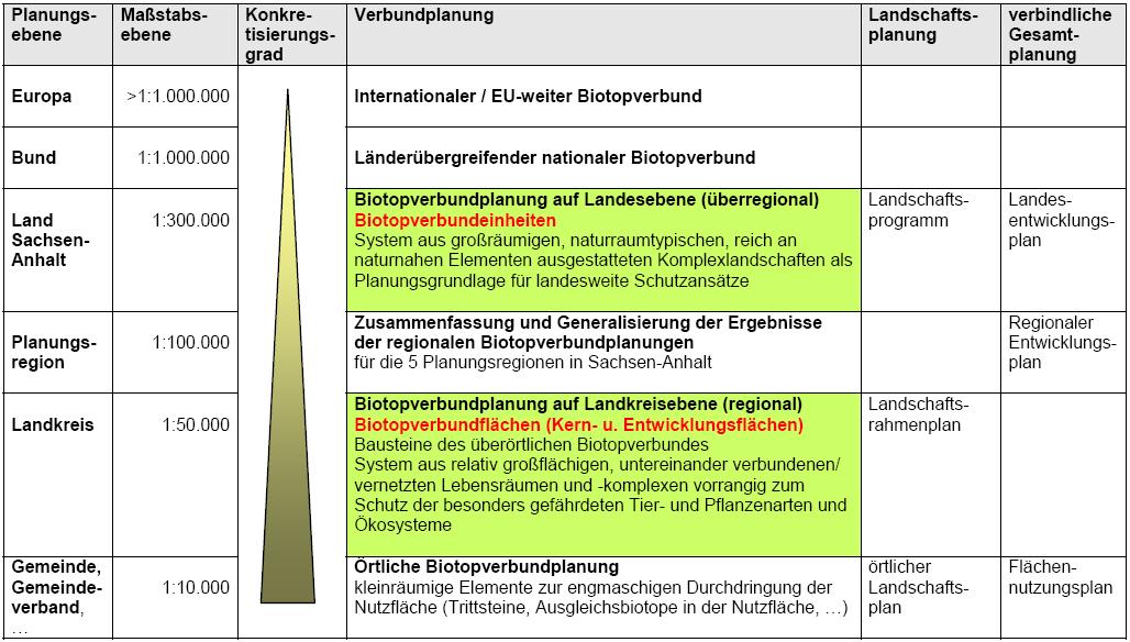 Planungsebenen in Sachsen-Anhalt